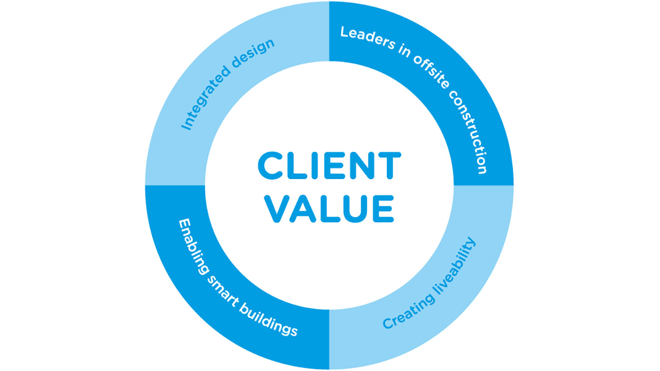 Graphic showing client value: integrated design, leaders in offsite construction, enabling  smart buildings and creating liveability